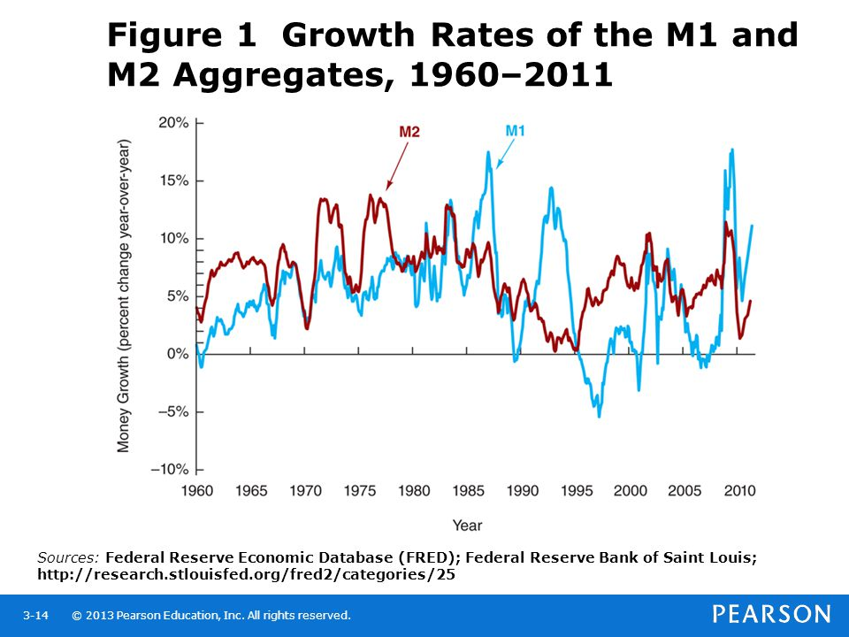 Figure 1 Growth Rates of the M1 and M2 Aggregates, 1960–2011