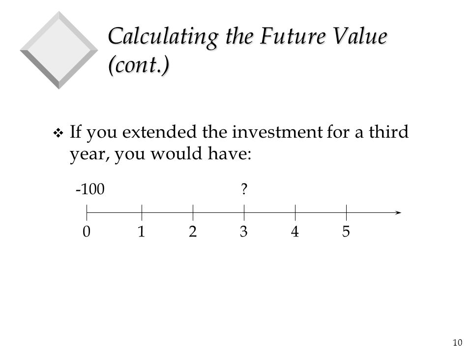 Calculating the Future Value (cont.)