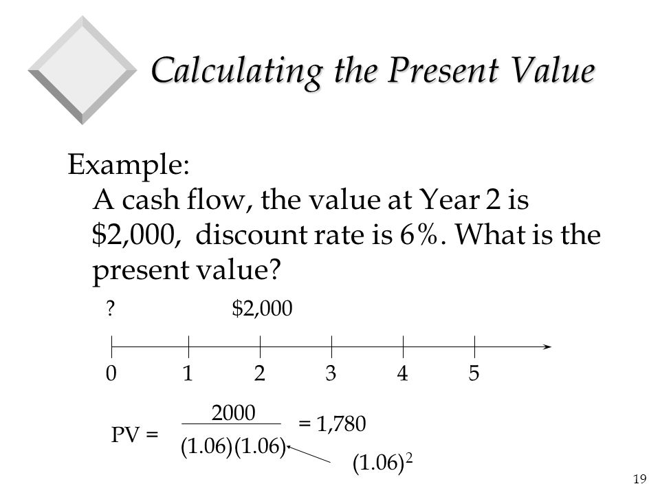 Calculating the Present Value