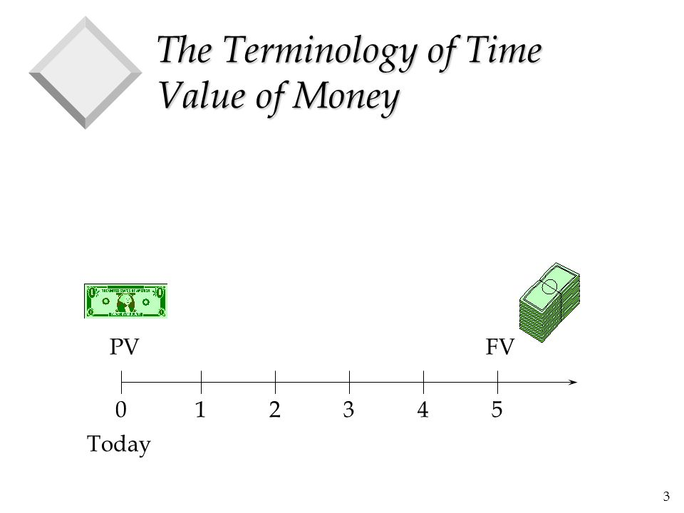 The Terminology of Time Value of Money