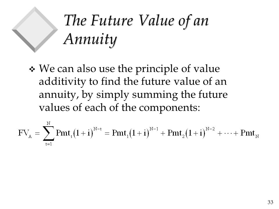 The Future Value of an Annuity