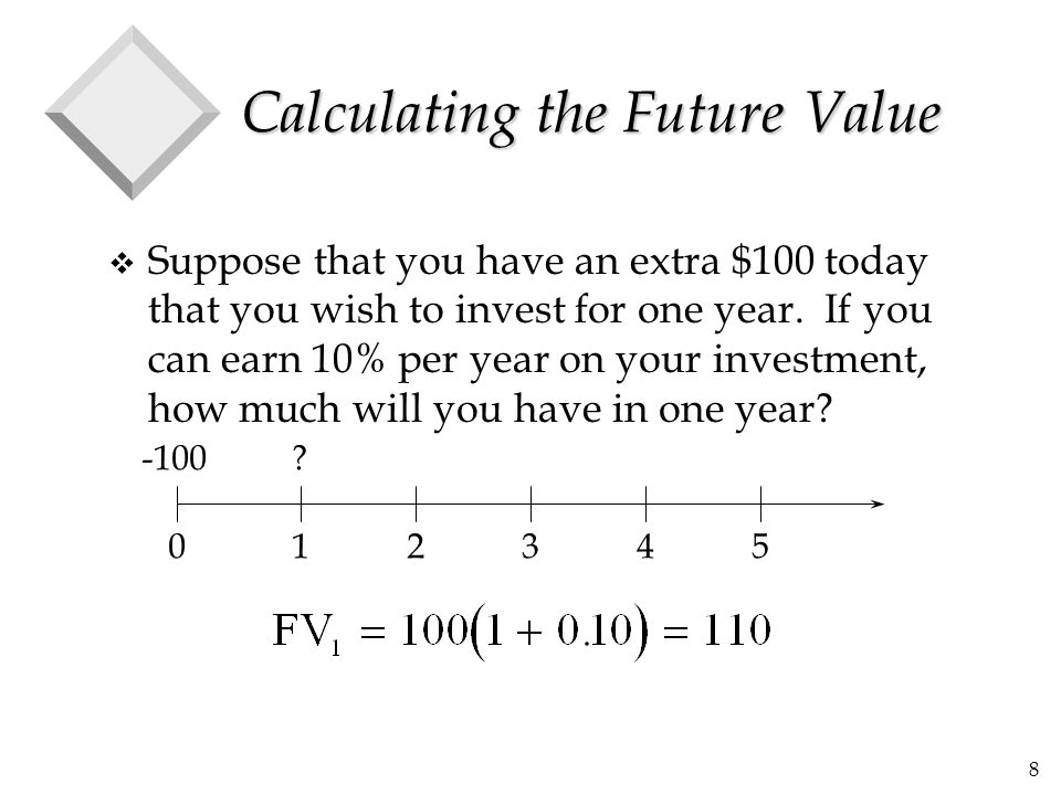 Calculating the Future Value