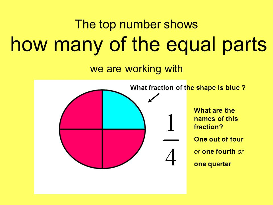 The top number shows how many of the equal parts we are working with