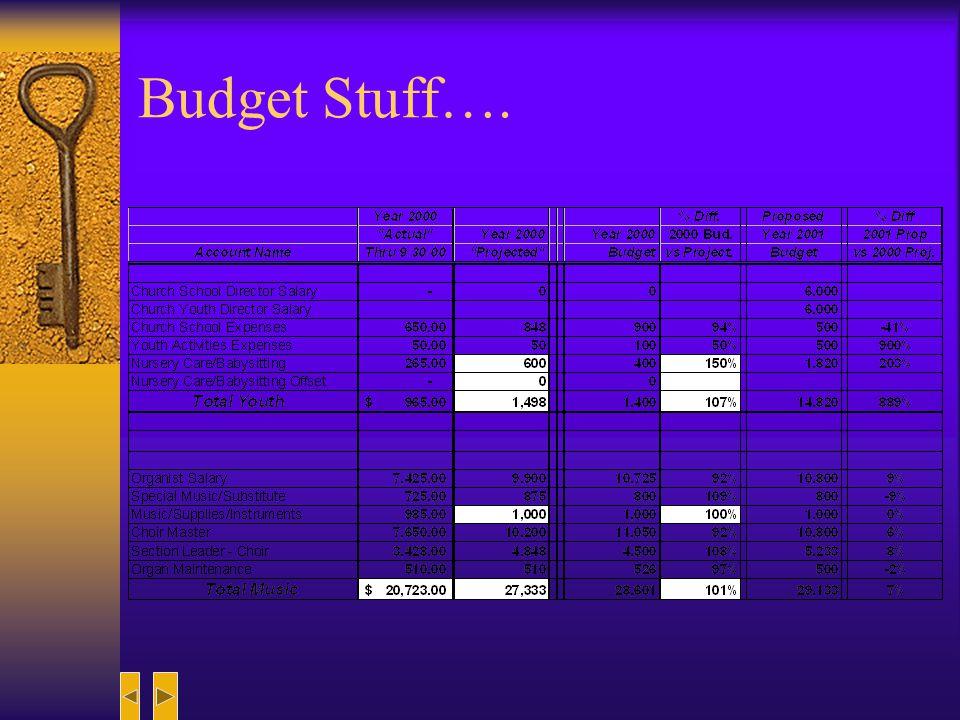 Budget Stuff….