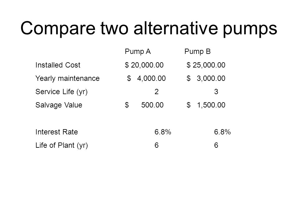 Compare two alternative pumps
