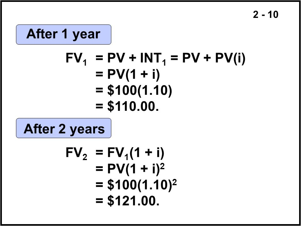 After 1 year FV1 = PV + INT1 = PV + PV(i) = PV(1 + i) = $100(1.10) = $110.00. After 2 years. FV2 = FV1(1 + i)