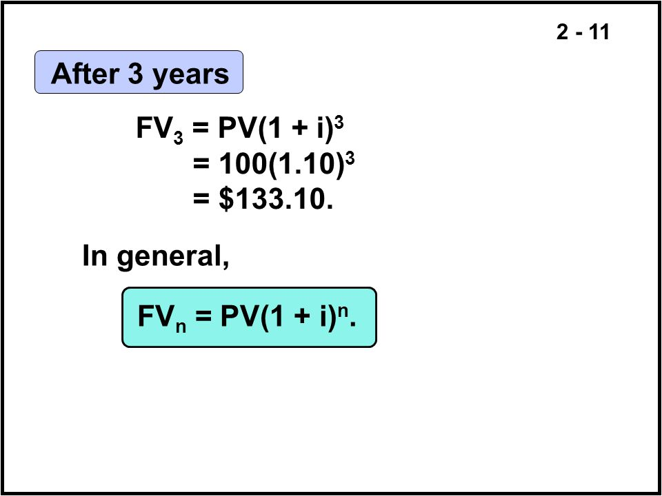 After 3 years FV3 = PV(1 + i)3 = 100(1.10)3 = $ In general, FVn = PV(1 + i)n.