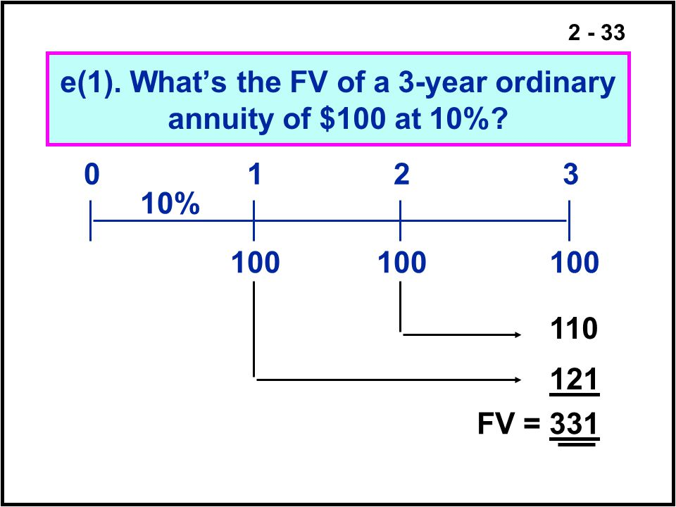 e(1). What's the FV of a 3-year ordinary annuity of $100 at 10%