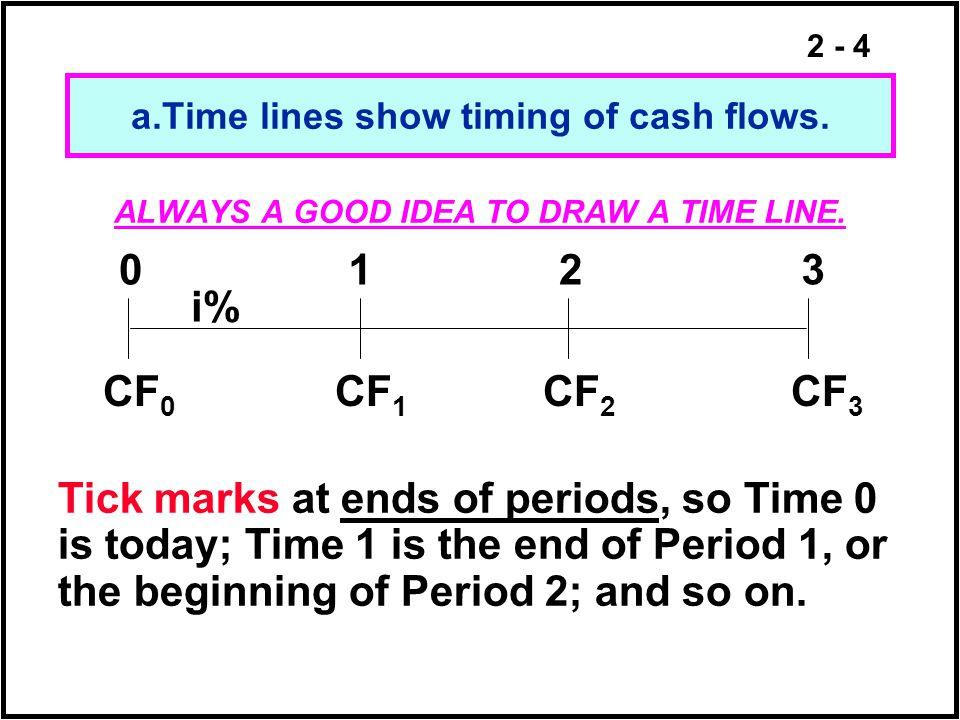 a.Time lines show timing of cash flows.