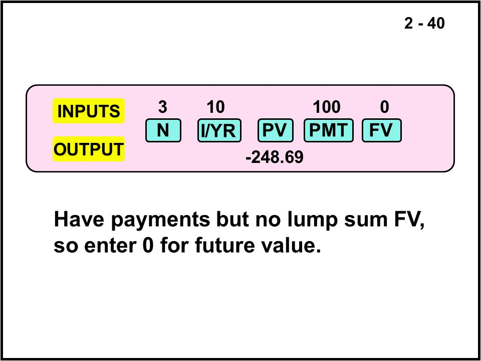 Have payments but no lump sum FV, so enter 0 for future value.
