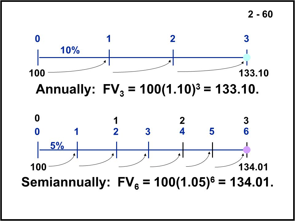 % Annually: FV3 = 100(1.10)3 =