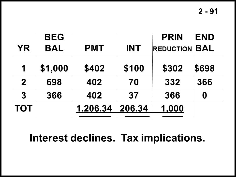 Interest declines. Tax implications.