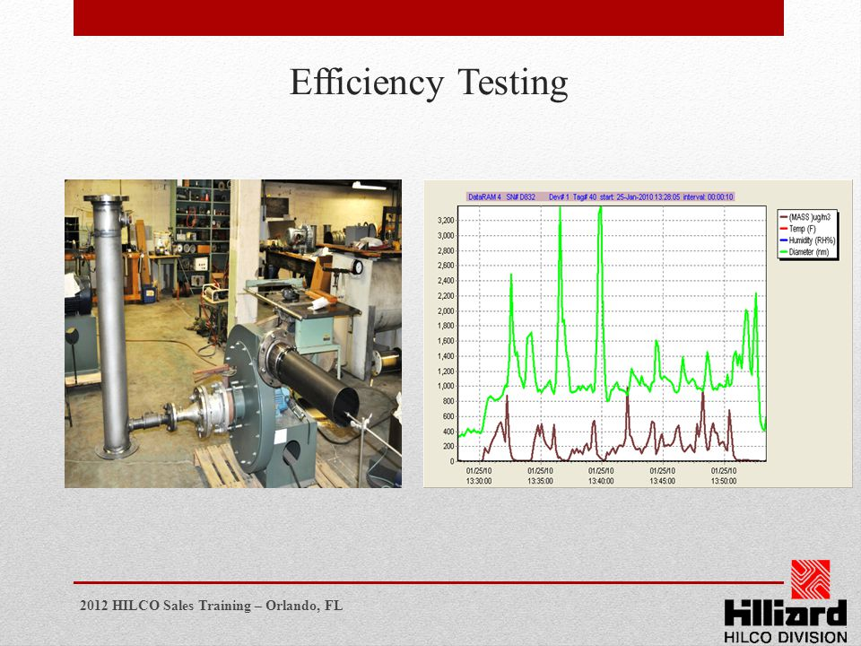 Efficiency Testing
