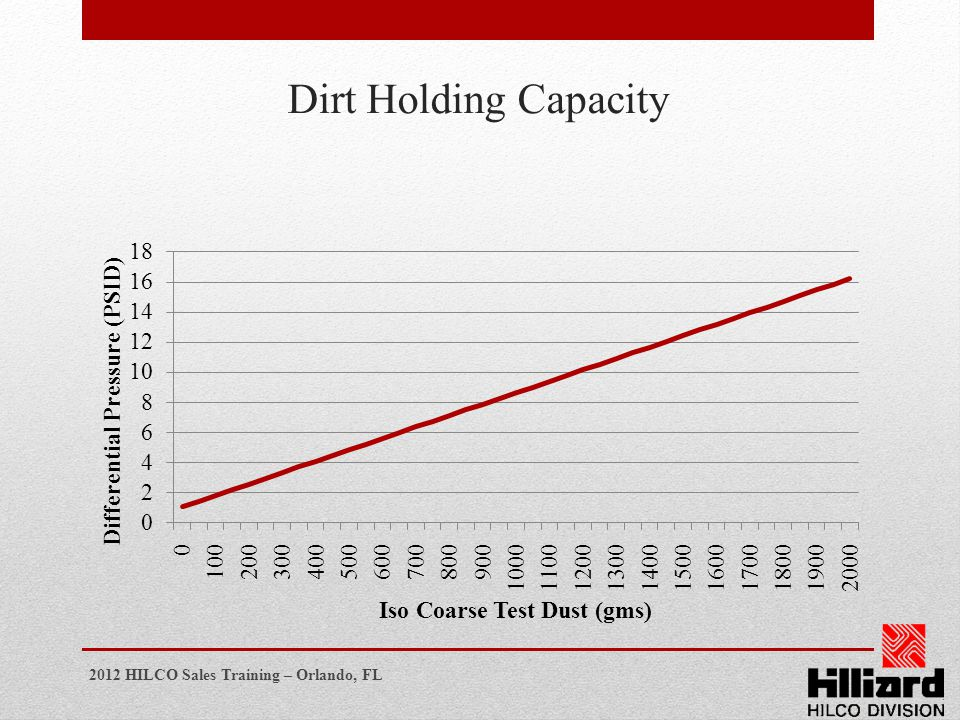 Dirt Holding Capacity