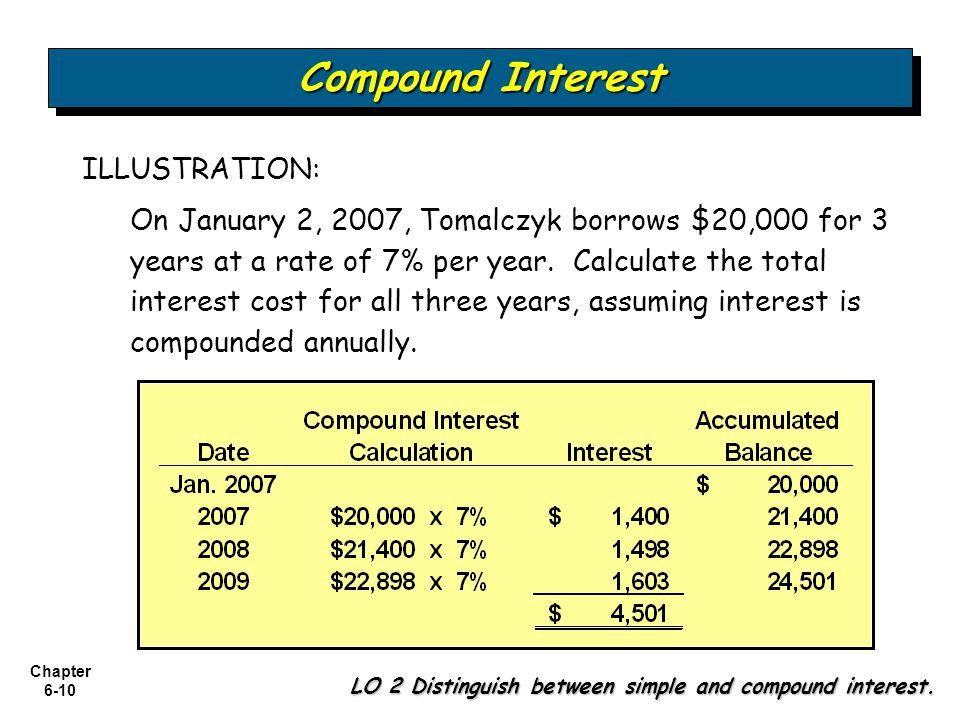 Compound Interest ILLUSTRATION: