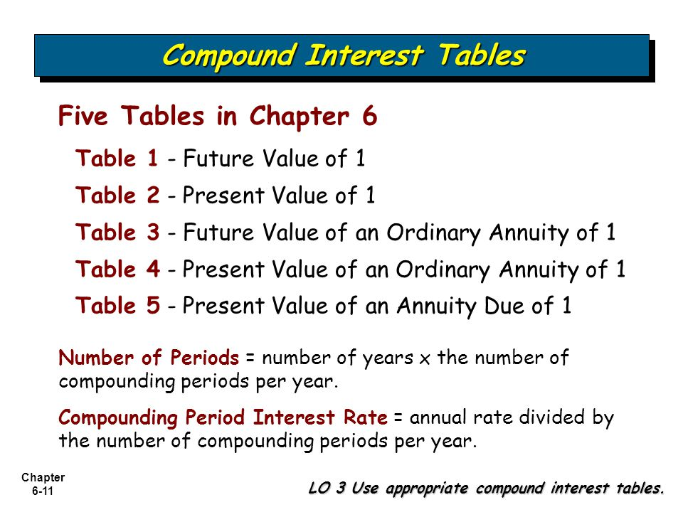 Compound Interest Tables