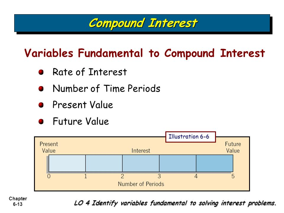 Compound Interest Variables Fundamental to Compound Interest