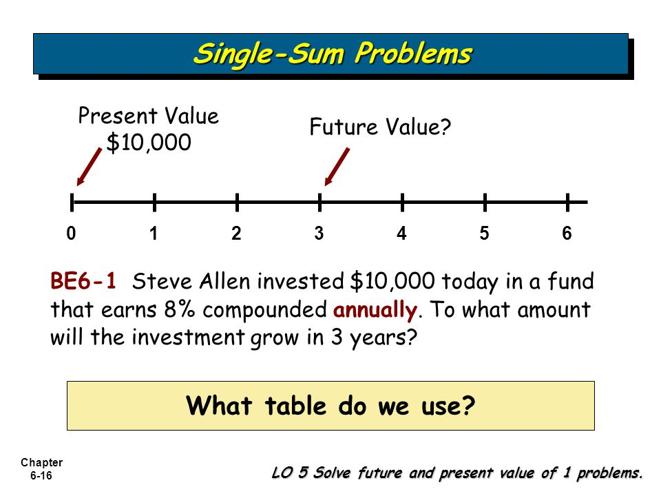 Single-Sum Problems What table do we use Present Value $10,000