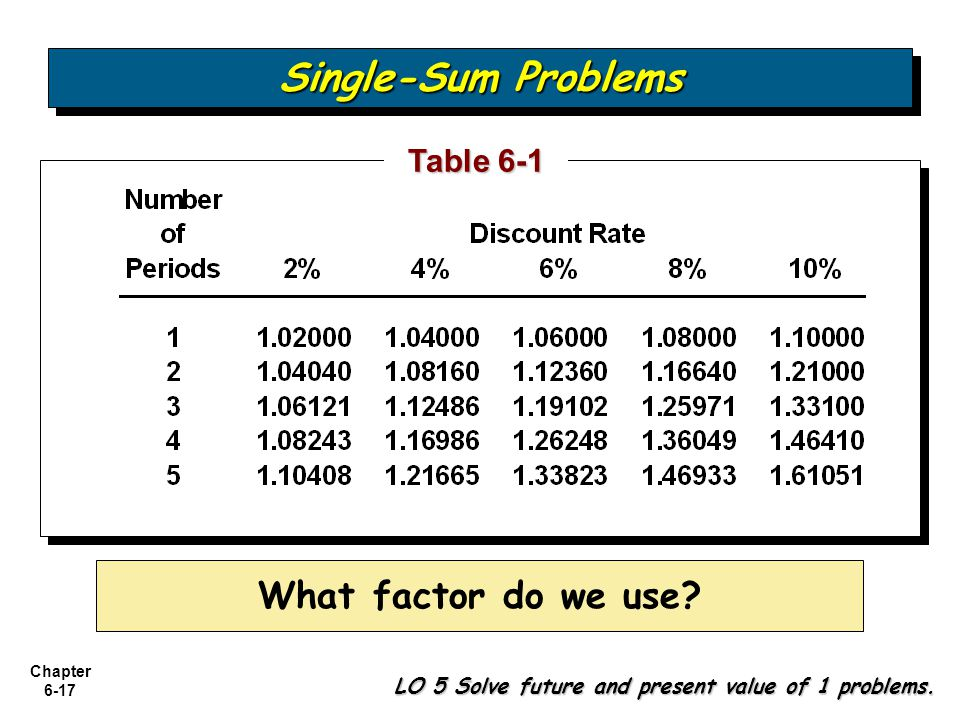 Single-Sum Problems What factor do we use Table 6-1