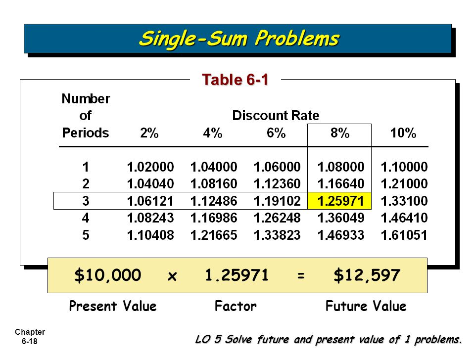 Single-Sum Problems Table 6-1 $10,000 x 1.25971 = $12,597
