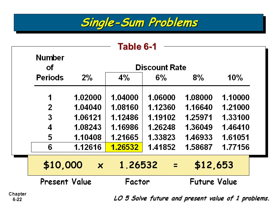 Single-Sum Problems Table 6-1 $10,000 x 1.26532 = $12,653
