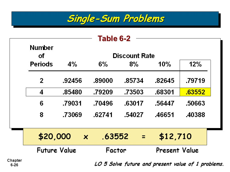 Single-Sum Problems Table 6-2 $20,000 x .63552 = $12,710 Future Value