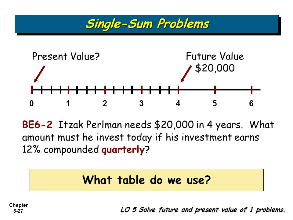 Single-Sum Problems What table do we use Present Value