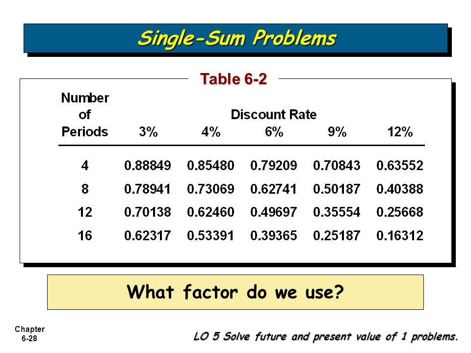 Single-Sum Problems What factor do we use Table 6-2
