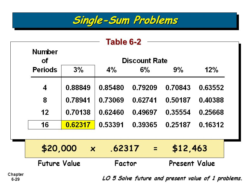 Single-Sum Problems Table 6-2 $20,000 x .62317 = $12,463 Future Value