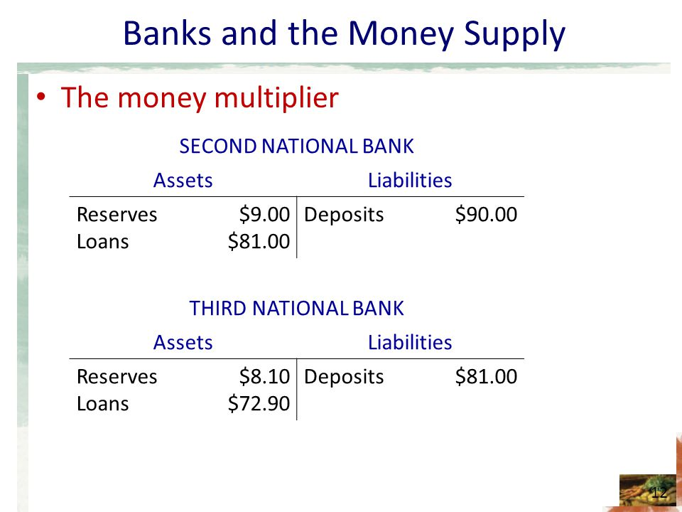 Banks and the Money Supply