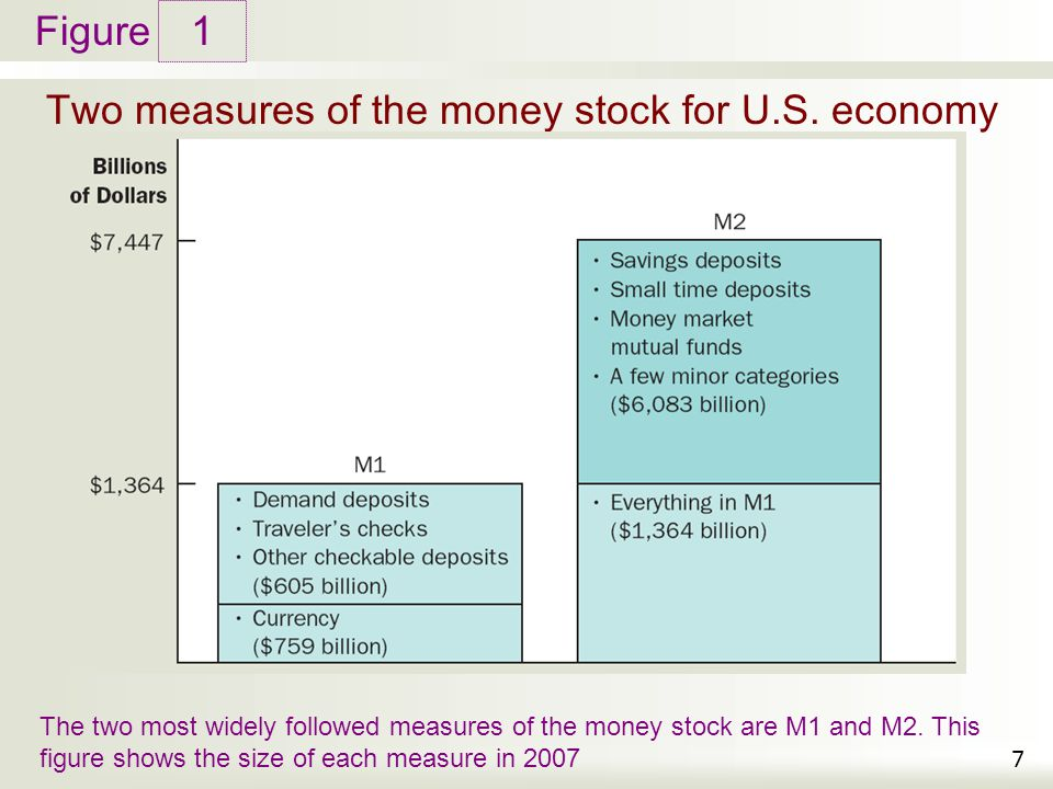 Two measures of the money stock for U.S. economy