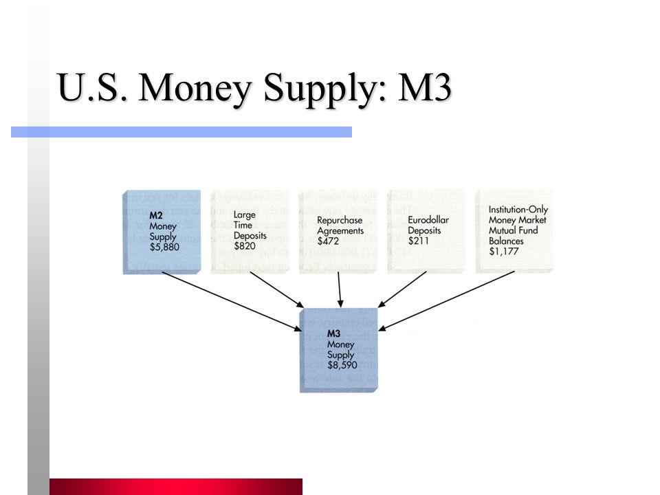 U.S. Money Supply: M3