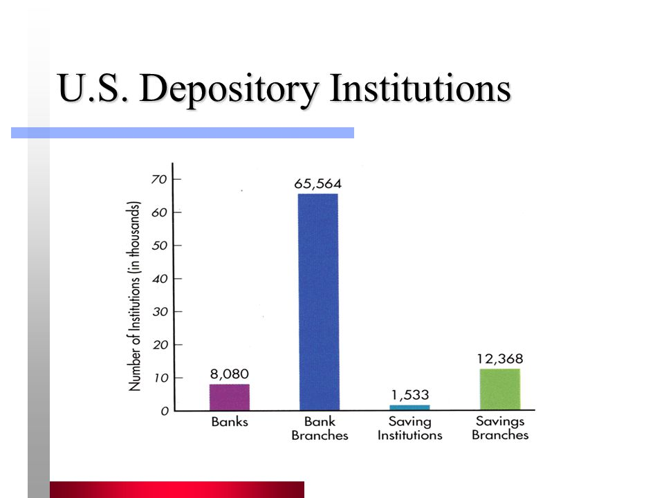 U.S. Depository Institutions