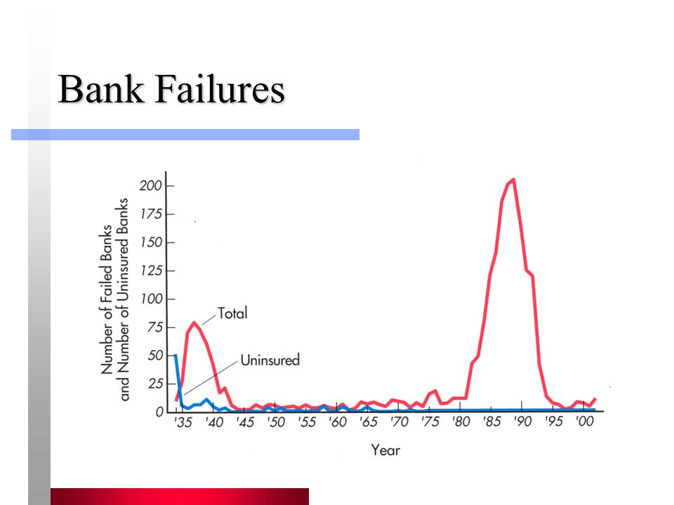 Bank Failures The spike in bank failures in the late 80's/early 90's is due to the S&L failures.