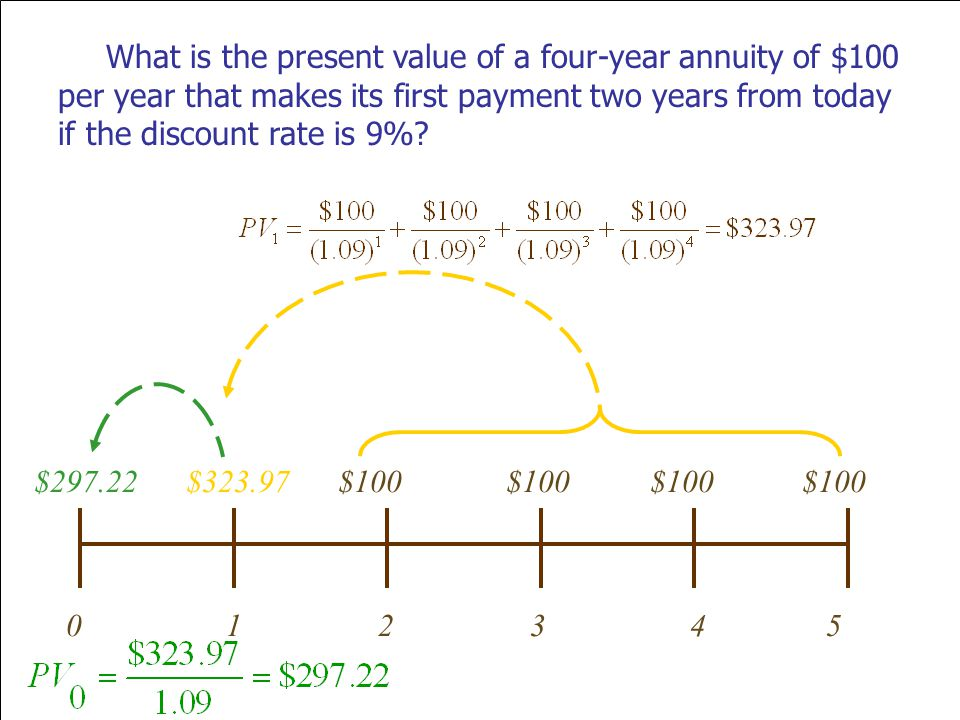 What is the present value of a four-year annuity of $100 per year that makes its first payment two years from today if the discount rate is 9%