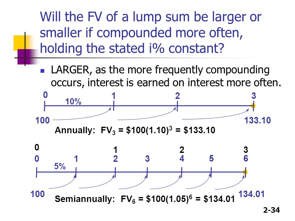 Will the FV of a lump sum be larger or smaller if compounded more often, holding the stated i% constant