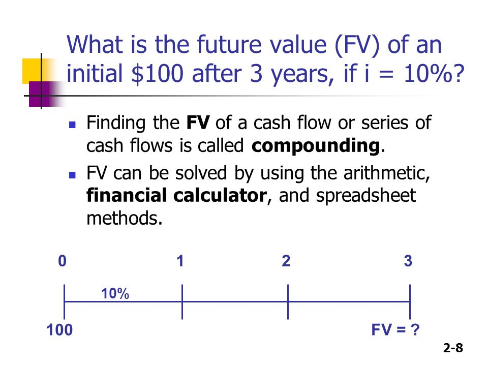 What is the future value (FV) of an initial $100 after 3 years, if i = 10%