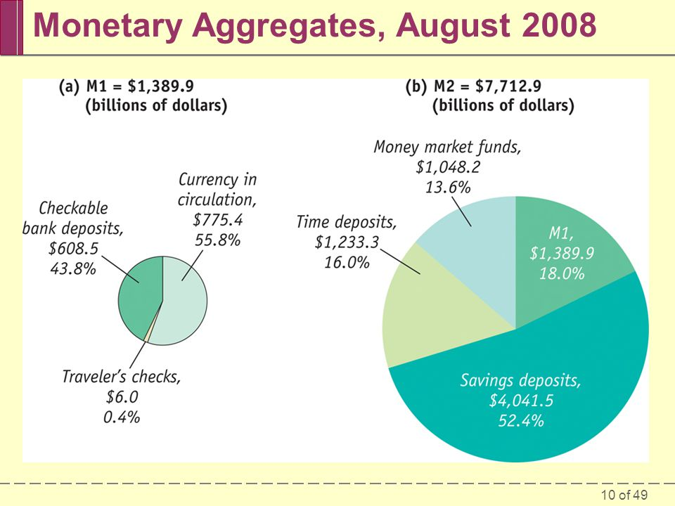 Monetary Aggregates, August 2008