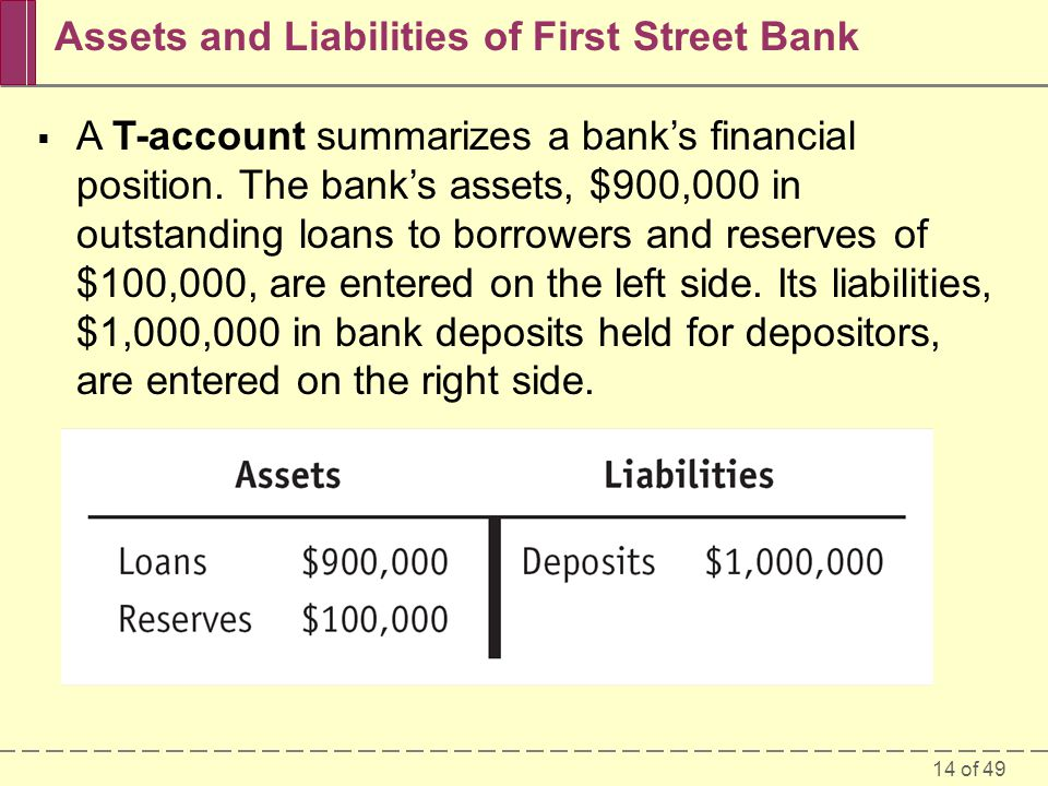 Assets and Liabilities of First Street Bank