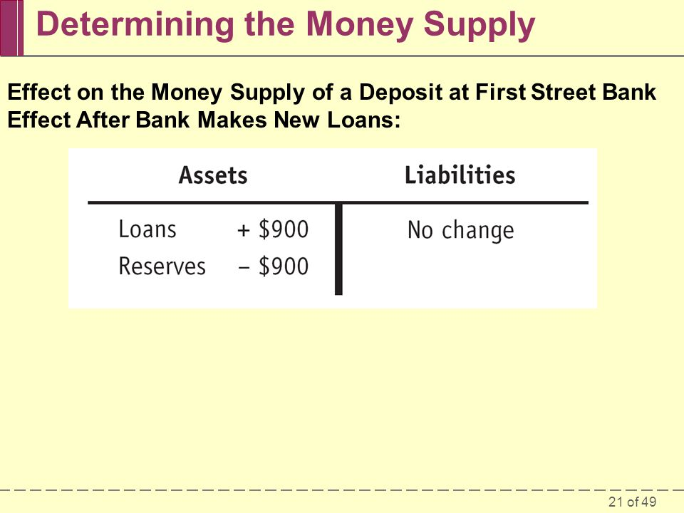 Determining the Money Supply