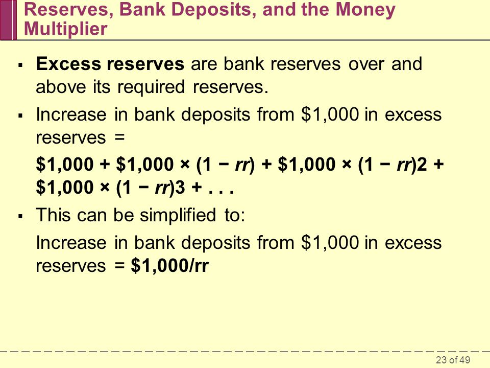 Reserves, Bank Deposits, and the Money Multiplier