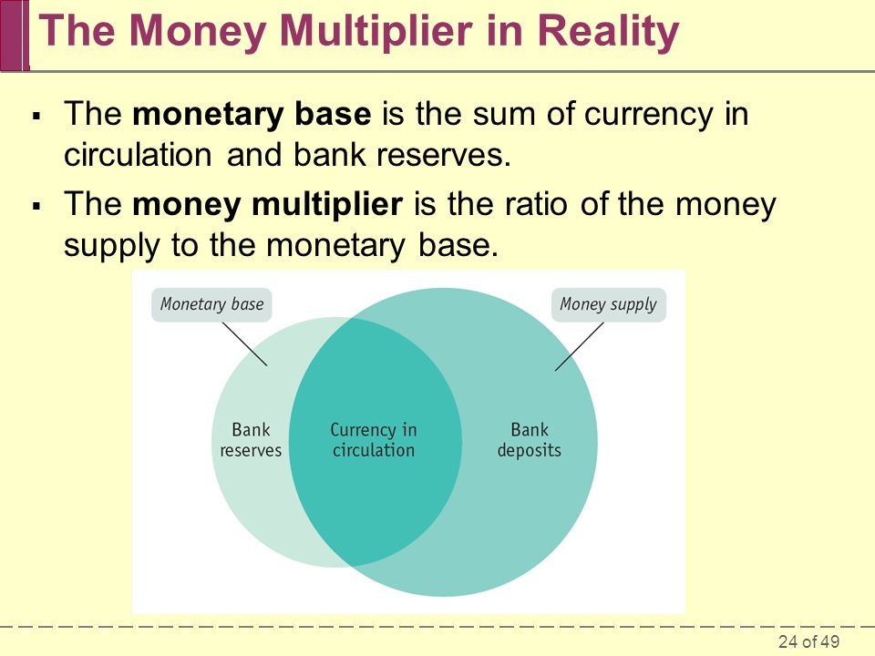 The Money Multiplier in Reality