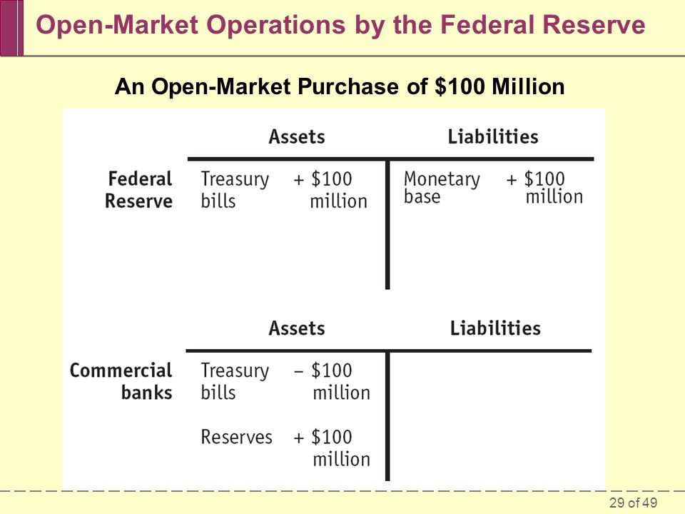 Open-Market Operations by the Federal Reserve