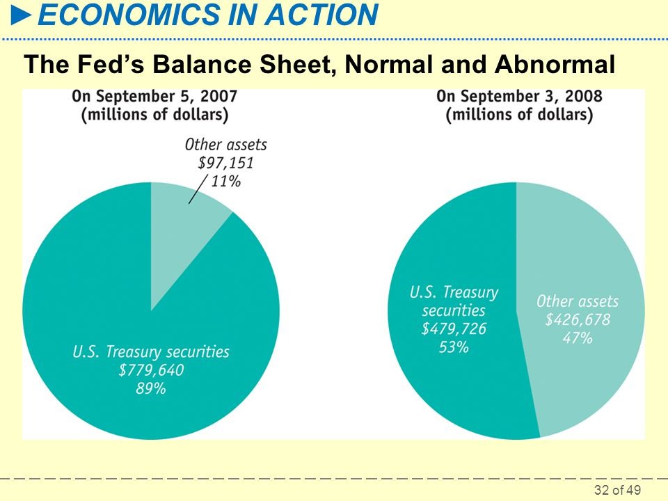 The Fed's Balance Sheet, Normal and Abnormal