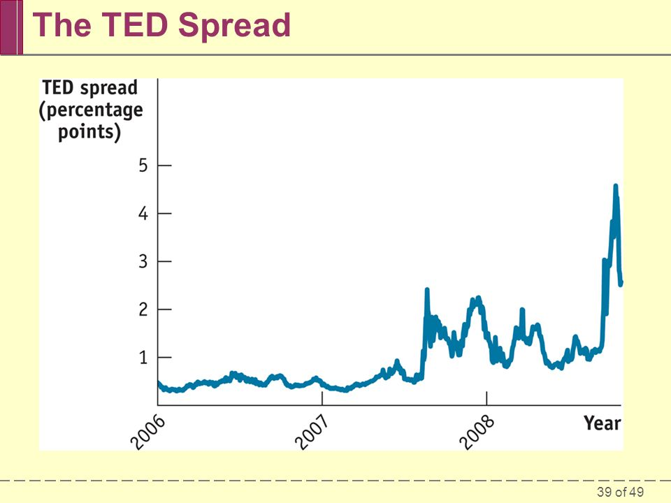 The TED Spread Figure Caption: Figure 30-10: The TED spread