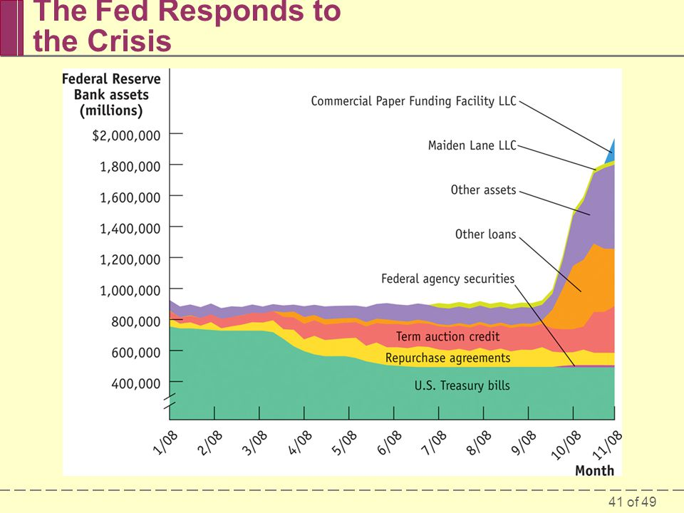 The Fed Responds to the Crisis