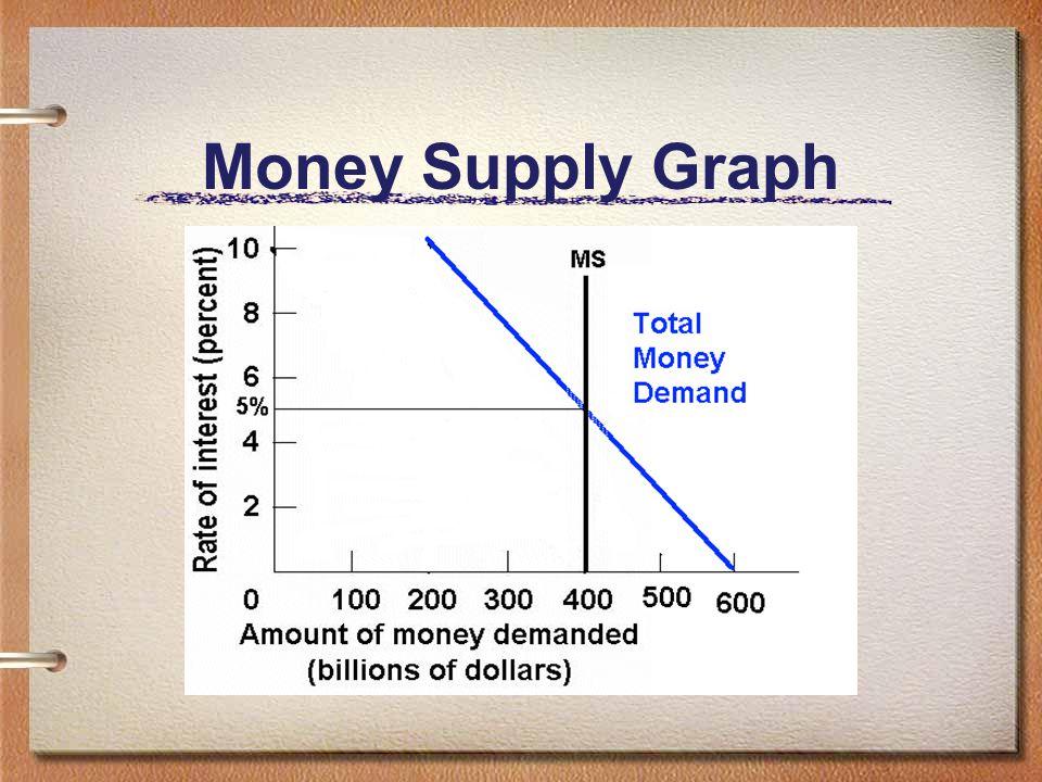 Money Supply Graph