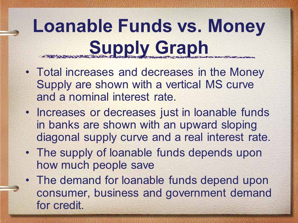 Loanable Funds vs. Money Supply Graph