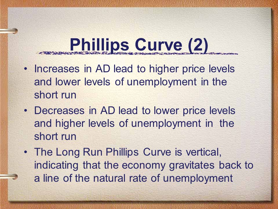 Phillips Curve (2) Increases in AD lead to higher price levels and lower levels of unemployment in the short run.