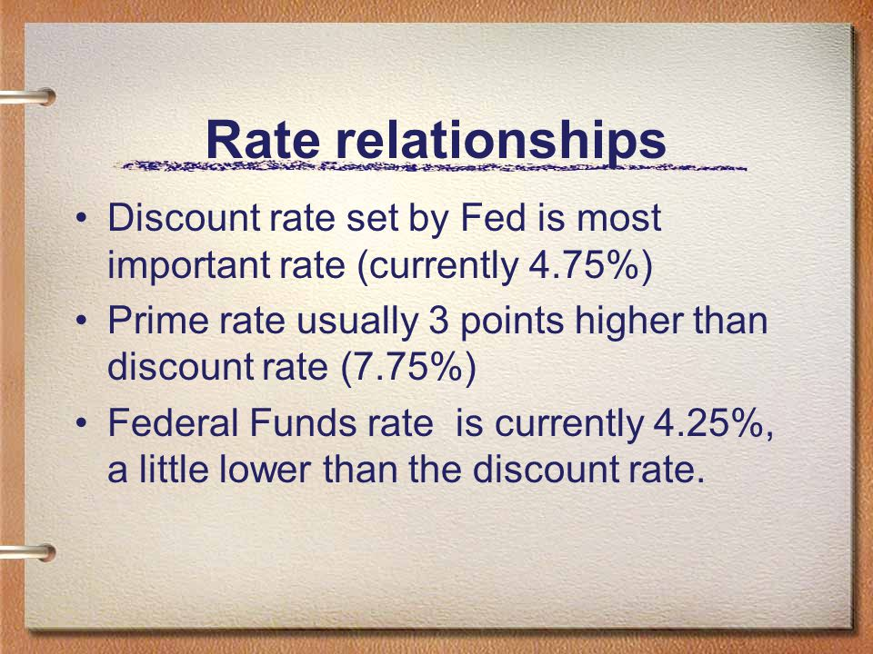 Rate relationships Discount rate set by Fed is most important rate (currently 4.75%) Prime rate usually 3 points higher than discount rate (7.75%)